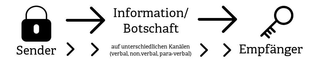 kommunikationsmittel-kommuniktion-definition