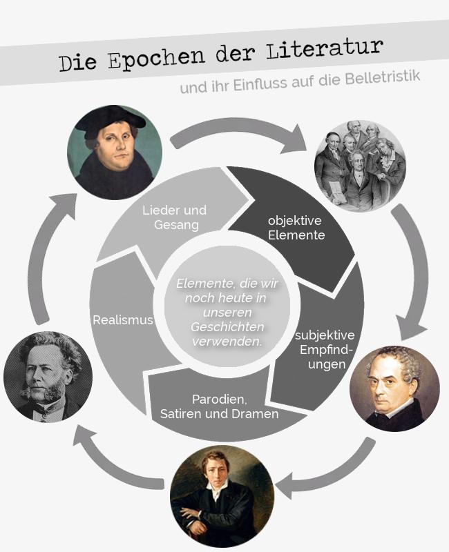 infografik-die-epochen-der-literatur-und-ihr-einfluss-auf-die-belletristik